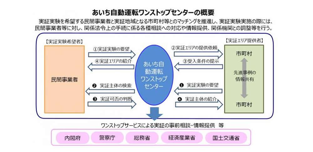 愛知県「自動運転ワンストップセンター」設置、実証実験促進を目指す
