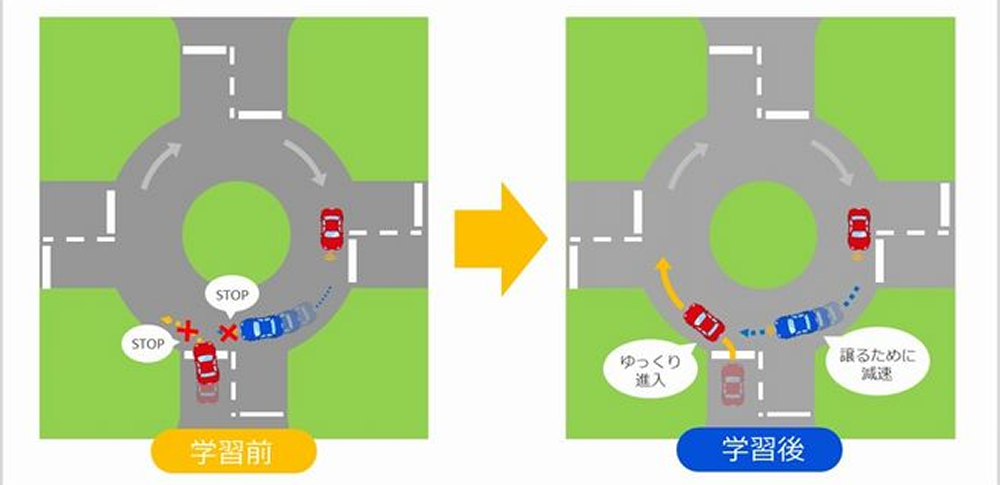 KDDI総合研究所ら、自動車運転技術「ゆずりあうクルマ」を発表