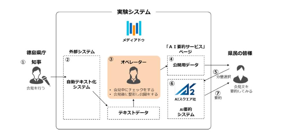 AIが知事会見の書記業務!HPの更新作業まで‐徳島県