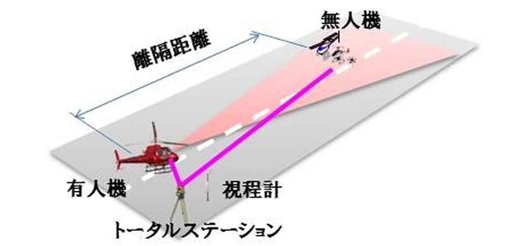 NEDOらドローンヘリの衝突回避実験を実施、安全基準策定へ。