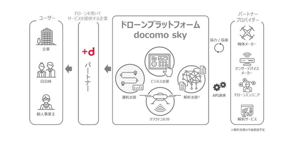 ドコモがドローン用プラットフォーム「ドコモスカイ」を開発