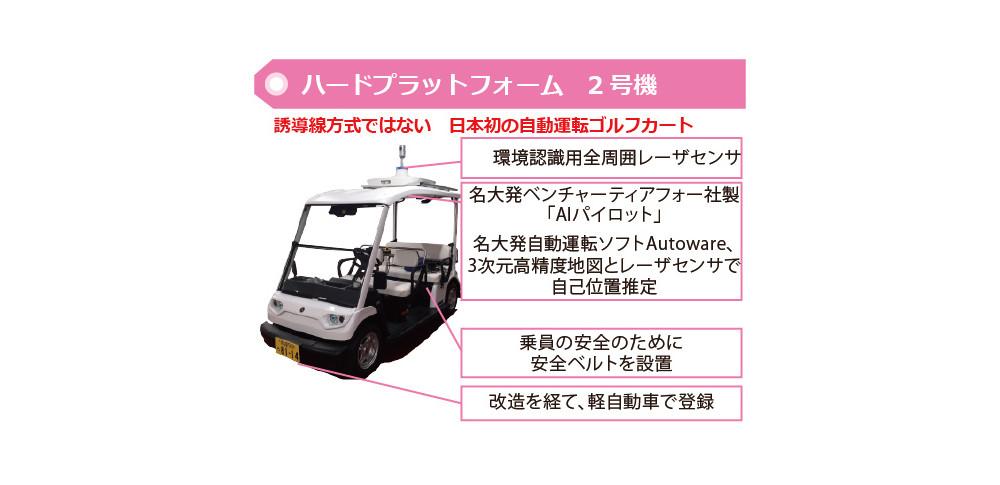 人や車を自動で回避!春日井市で「自動運転ゆっくりカート」の走行実験