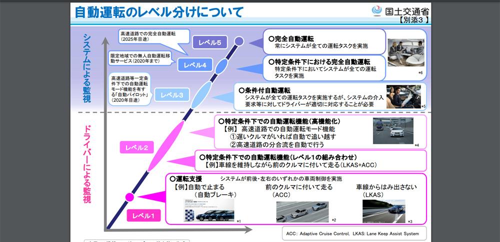 経産省、国交省が2025年に自動運転レベル4の実用化目指す