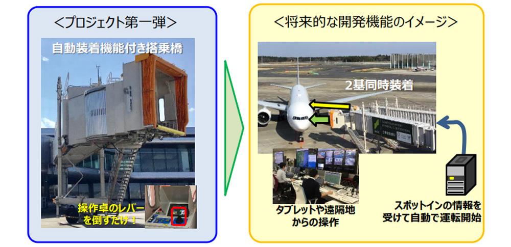 飛行機への搭乗橋が完全自動化へ、成田空港で試験導入