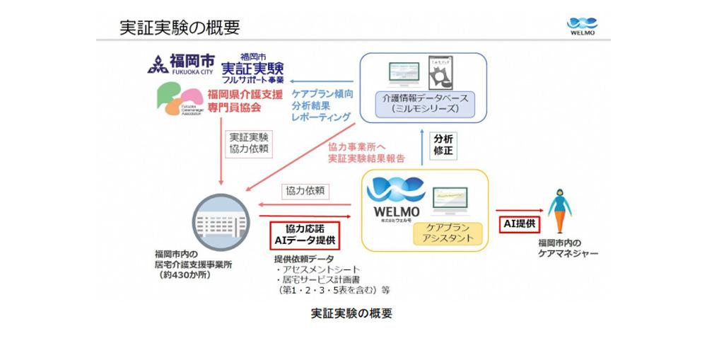 福岡市、AIベンチャーと人工知能によるケアプラン作成へ